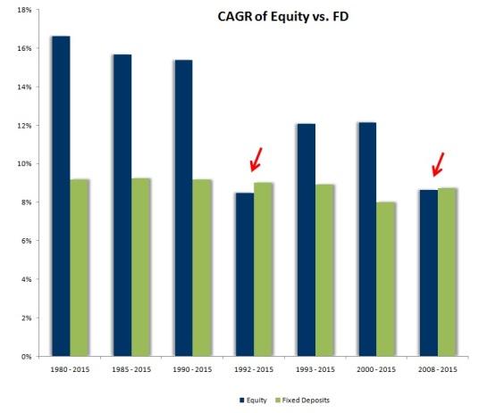 CAGR Equity vs FD
