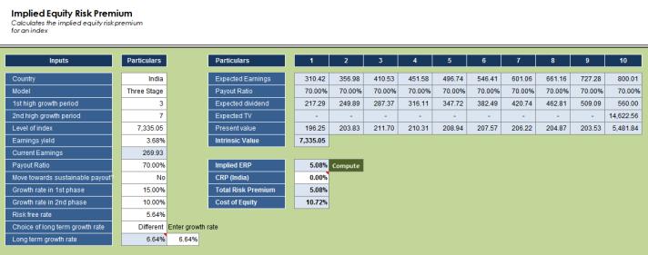 implied-equity-risk-premium-india-data