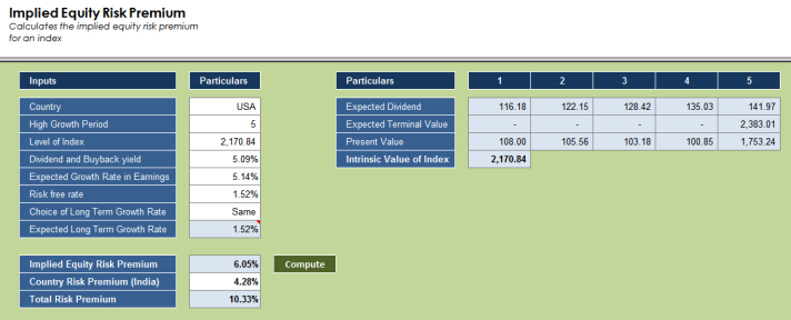 implied-equity-risk-premium-us-data