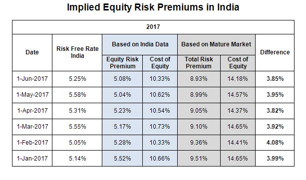 Historical risk premiums 2017