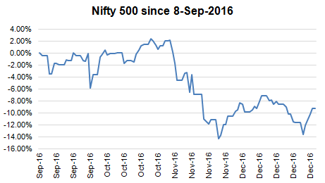 nifty500