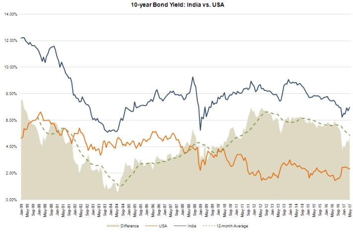 India vs. US Bond