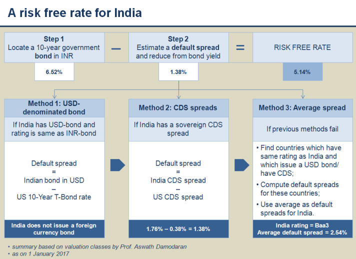 Risk free rate for India
