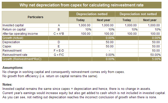Why net depreciation from capex