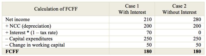 FCFF Calculation